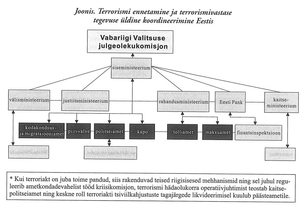 Joonis. Terrorismi ennetamine ja terrorismivastase tegevuse üldine koordineerimine Eestis