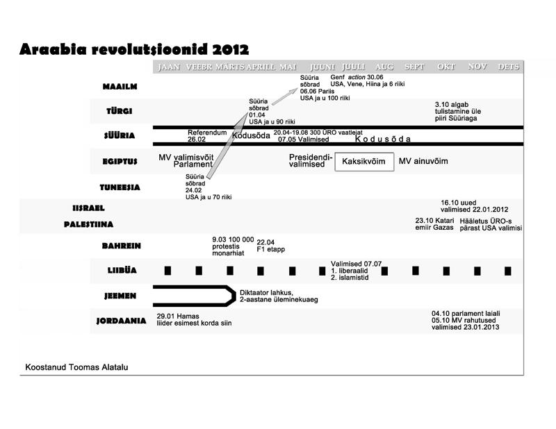 Araabia revolutsioonid 2012