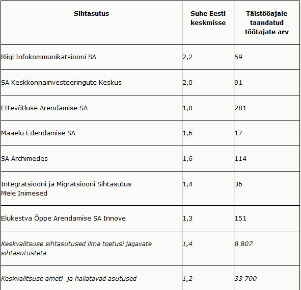 RiTo 29, tabel 2, Urmas Varblane