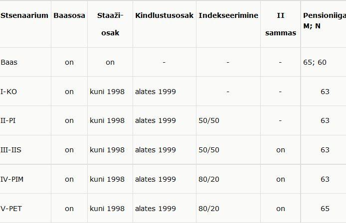 Tabel 1, RiTo 30, Magnus Piirits