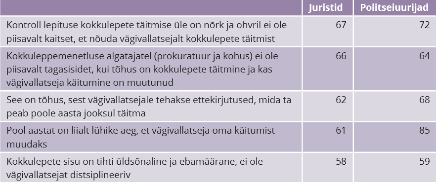 RiTo 31, Tabel 1, Iris Pettai, Silvia Kaugia, Raul Narits