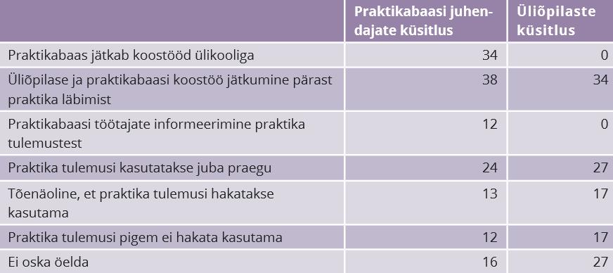 RiTo 31, Tabel 1, Merike Kaseorg