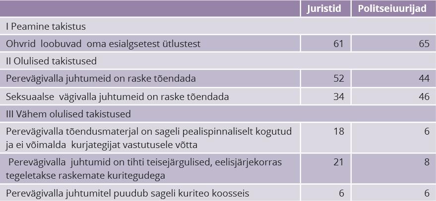RiTo 31, Tabel 1a, Iris Pettai, Silvia Kaugia, Raul Narits