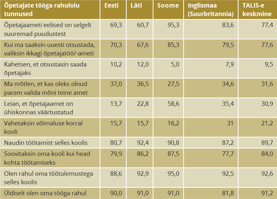 RiTo 31, Tabel 2, Eve Eisenschmidt, Viive-Riina Ruus, Katrin Poom-Valickis