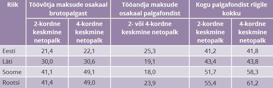 RiTo 32, Tabel 1, Katrin Pihor, Helena Rozeik, Miko Tammik, Mari Rell