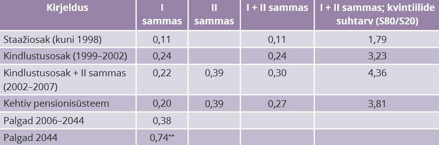 RiTo 32, Tabel 2, Piirits ja Võrk