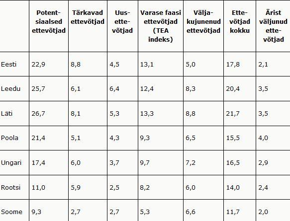 Rito 29. Paes, Raudsaar, Mets. Tabel 2