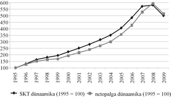 Joonis 1. Eesti SKT ja brutopalga kogusumma kasvutempo aastatel 1995–2009 (1995. aasta tase = 100)