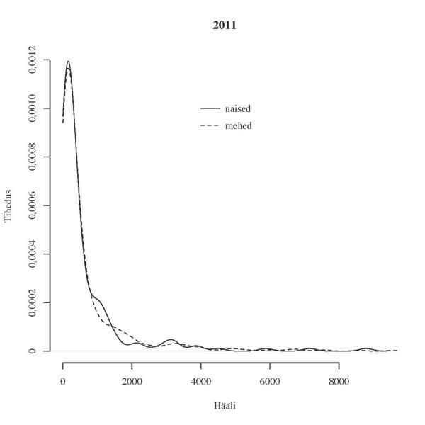 Joonis 1. Häälte jaotus soo järgi aastail 2007 ja 2011 (2)
