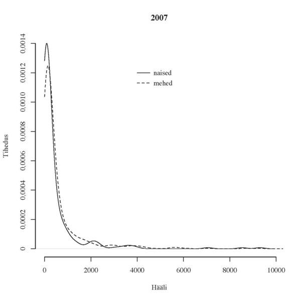 Joonis 1. Häälte jaotus soo järgi aastail 2007 ja 2011