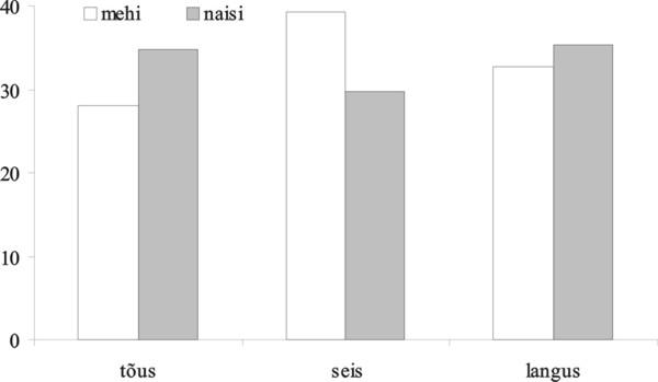 Joonis 2. Ümberreastumine piirkonnas soo järgi aastal 2011 (protsentides)
