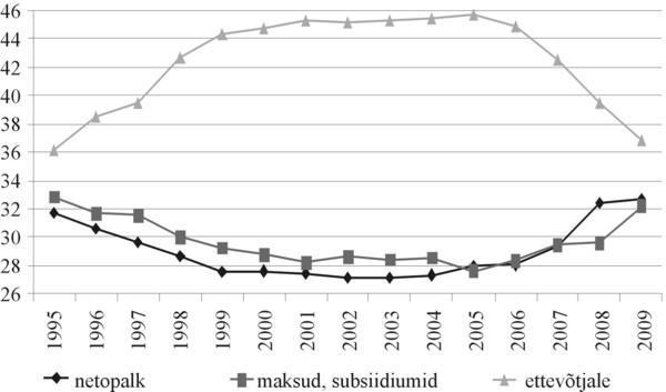 Joonis 4. Eesti ettevõtlussektori, majapidamiste ja avaliku sektori osa SKT-s (arvutatuna sissetulekumeetodil) aastatel 1995–2009, protsentides