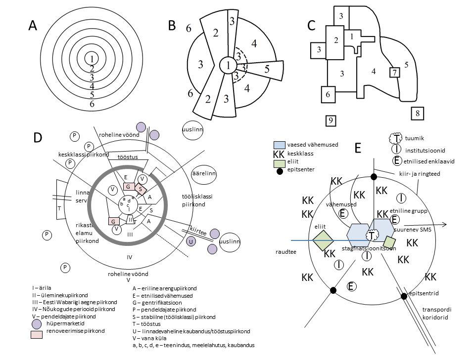 JOONIS 3. Teoreetilised linna arengu mudelid. A – kontsentriline ringmudel (1925), B – sektormudel (1939), C – mitmekeskuseline mudel (1945), D – postindustriaalse linna mudel (1983), E – 21. sajandi linna mudel (1987). Klassikaliste linnamudelite (mudelid A, B) numbrite tähendused on järgmised: 1. ärikeskus, 2. kergetööstus, 3. alamklassi elupiirkond, 4. keskklassi elupiirkond, 5. ülemklassi elupiirkond, 6. rasketööstus/põllumajandus, 7. äärelinna ärikeskus, 8. äärelinna elupiirkond, 9. äärelinna tööstusala. Allikas: Anni (2014)