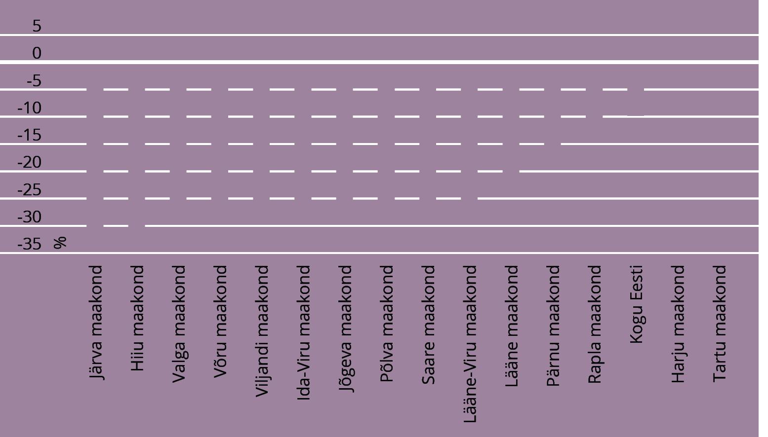 JOONIS 4. Rahvaarvu muutuse prognoos aastatel 2012–2040 maakondade kaupa. Allikas: statistikaamet (2014)