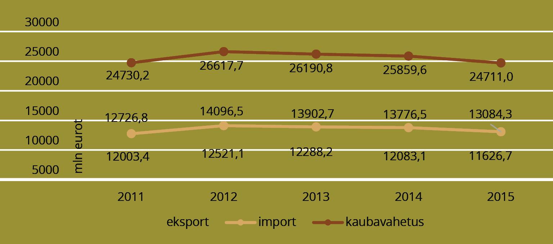 JOONIS 2. Eesti kaupade ekspordi ja impordi dünaamika perioodil 2011–2014, mln eurot. Allikas: statistikaamet