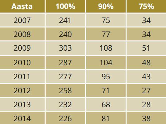 TABEL 1. Teadus- ja arendustegevusele kulutusi tegevate ettevõtete arv ja nende osakaal Eesti teadus- ja arendustegevuse kulutustest aasta kaupa. Allikas: Statistikaamet