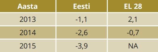 TABEL 2. Ekspordihinnaindeksi muutus võrreldes eelmise aastaga. Allikas: statistikaamet, Eurostat