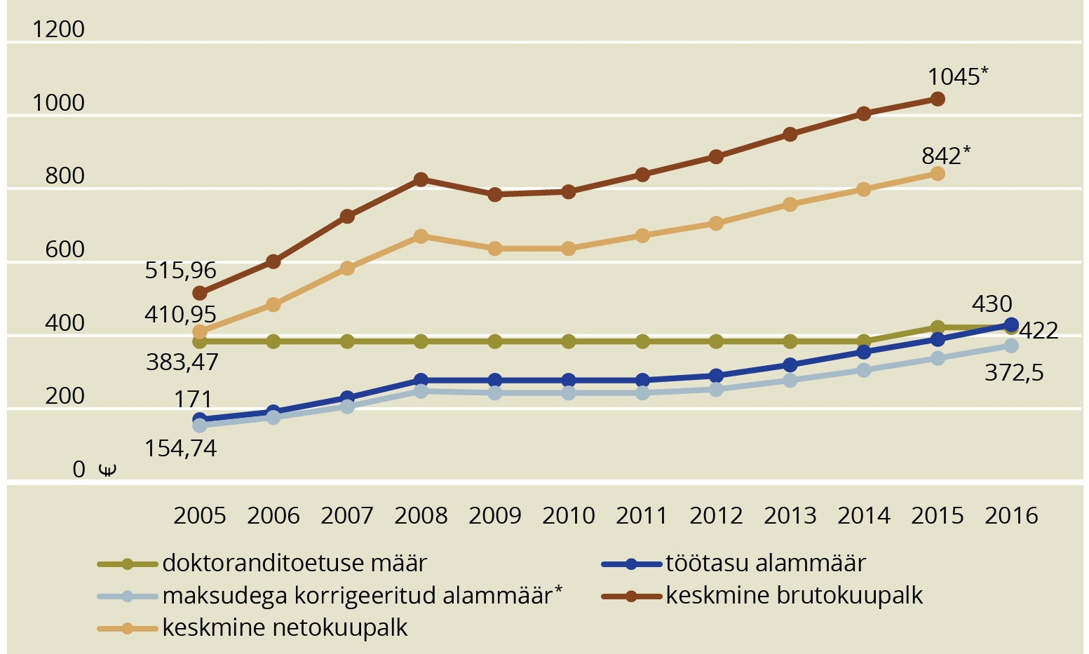 JOONIS 4. Doktoranditoetuse, keskmise palga ja töötasu alammäära muutused 2005–2016. Allikas: statistikaamet, haridus- ja teadusministeerium