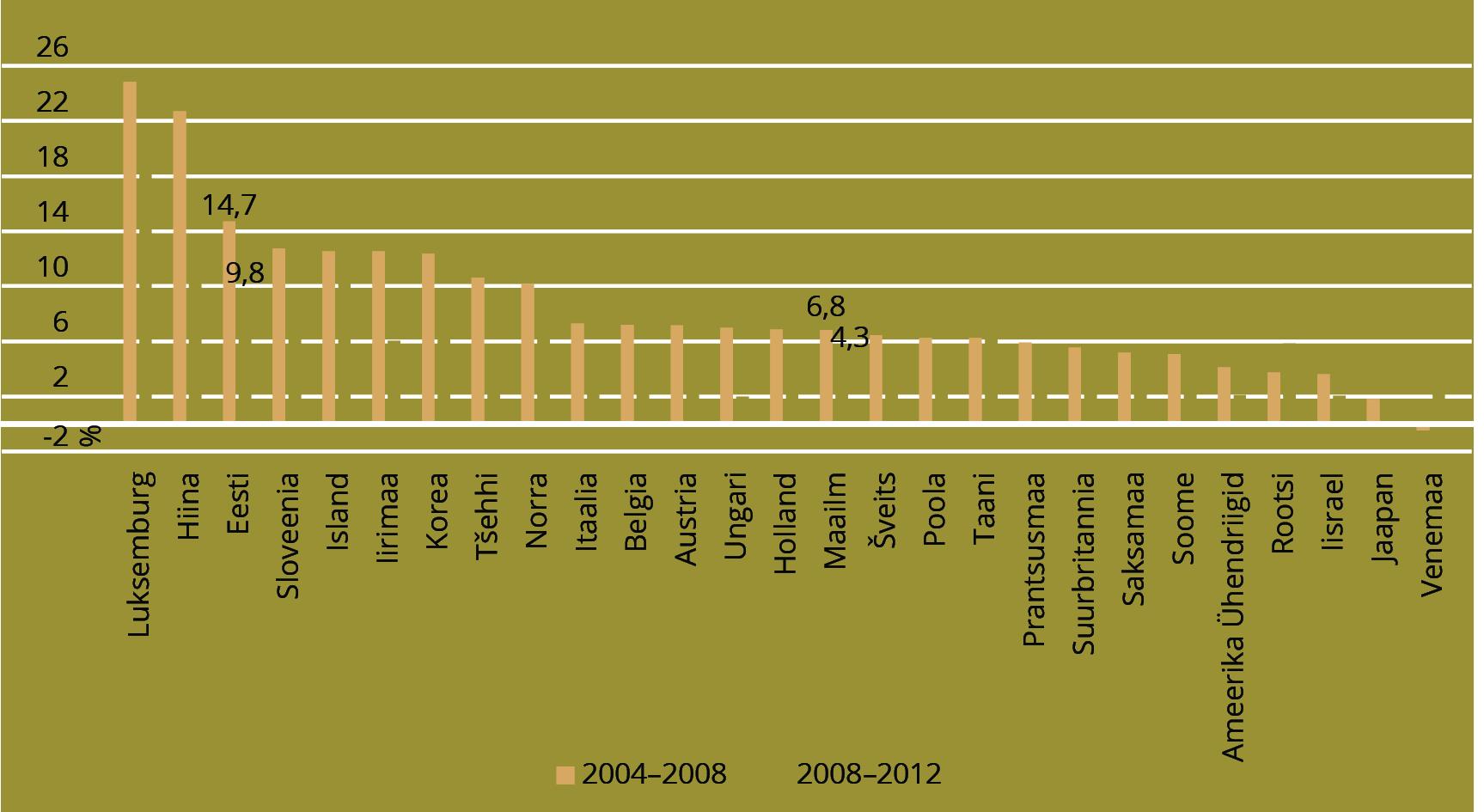 JOONIS 5. Keskmine teaduspublikatsioonide arvu kasv aastas, % perioodidel 2004–2008 ja 2008–2012. Allikas: OECD and SCImago Research Group (CSIC) (2016)