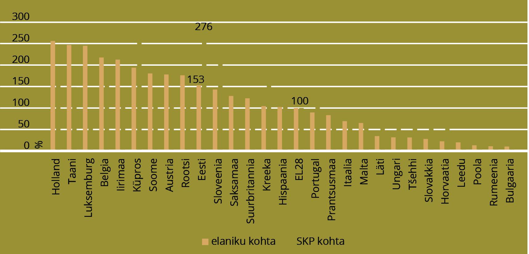 JOONIS 6. Tulu ELi raamprogrammist Horisont 2020 elaniku kohta ja SKP kohta, % ELi keskmisest. Allikas: Euroopa Komisjoni E-CORDA andmebaas (seisuga 23.02.2016), HTM arvutused