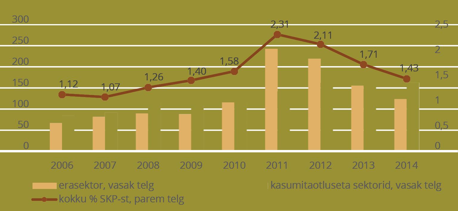 JOONIS 7. Eesti teadus- ja arendustegevuse investeeringute maht (mln eurot) ja intensiivsus, % SKPst. Allikas: statistikaamet