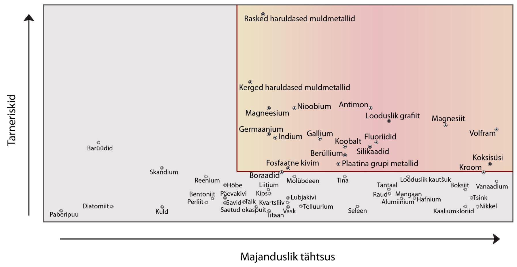 JOONIS 1. Tarnekindluse seisukohalt kriitilise tähtsusega (punase tooniga kastis) toorained Euroopa Liidus, 2015. aasta seisuga. Allikas: Critical Raw Materials...