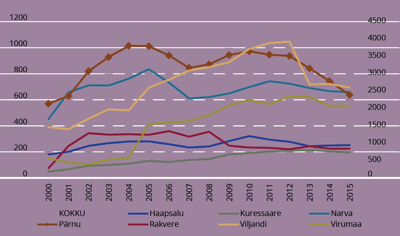 JOONIS 3. Üliõpilaste arv regionaalsetes kolledžites. Allikas: Raagmaa et al. (2015); autori täiendused (2016)