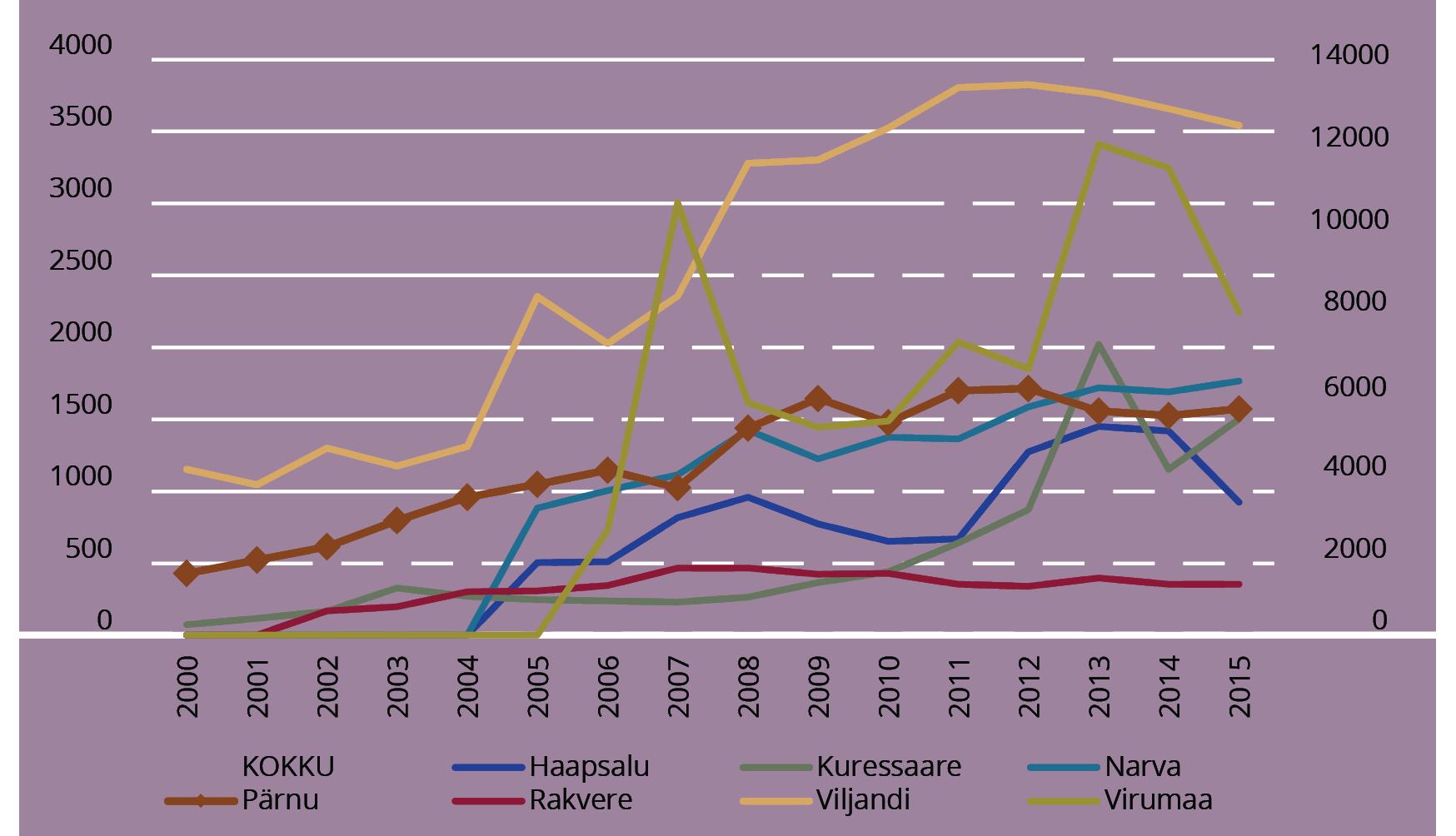 JOONIS 4. Regionaalsete kolledžite tulud (tuh €). Allikas: Raagmaa et al. (2015); autori täiendused (2016)