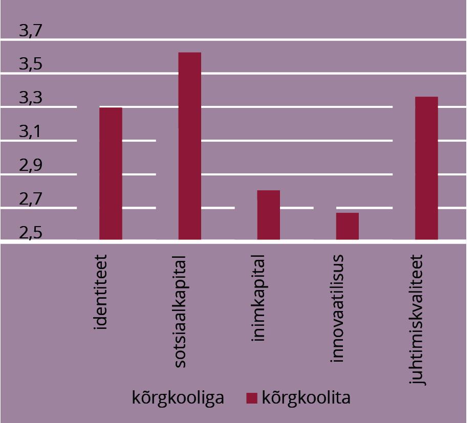 JOONIS 7. Võtmeisikute hinnangud olenevalt kõrgkooli olemasolust ja piirkonnast. Allikas: Raagmaa et al. (2015)
