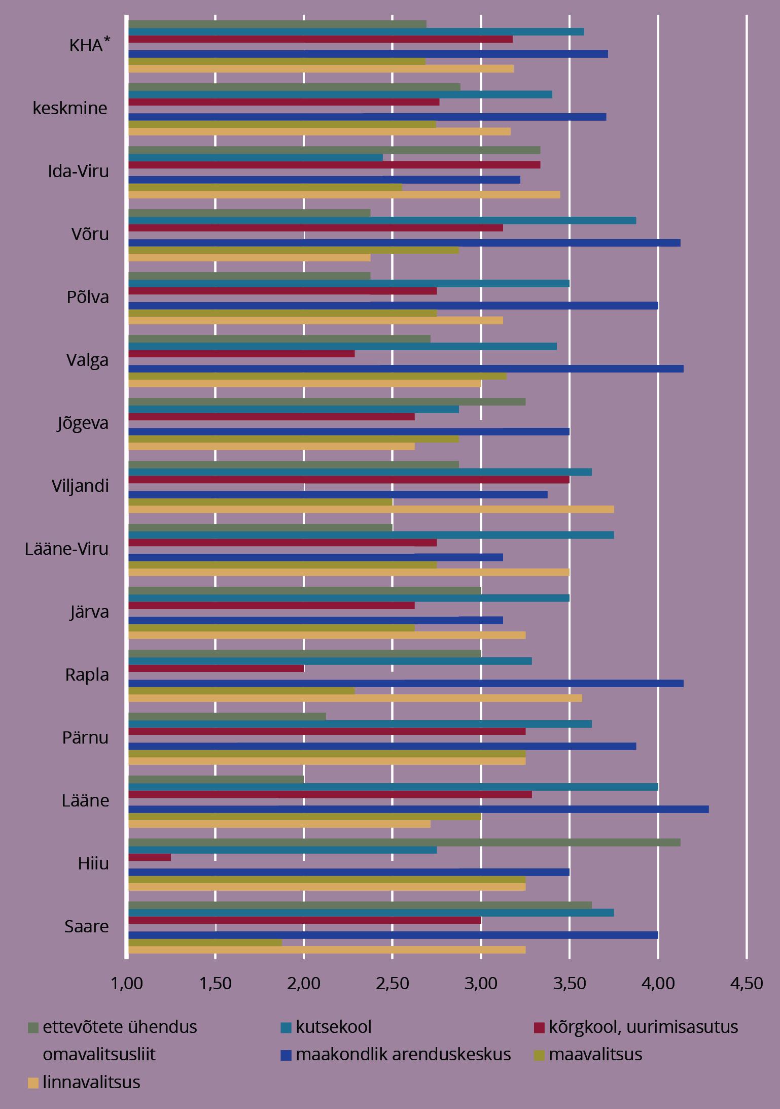 JOONIS 8. Võtmeisikute hinnangud maakonna ettevõtluse arendusinstitutsioonidele. Märkus: * kõrgkoolidega maakondade hinnangute keskmine. Allikas: Raagmaa et al. (2015)