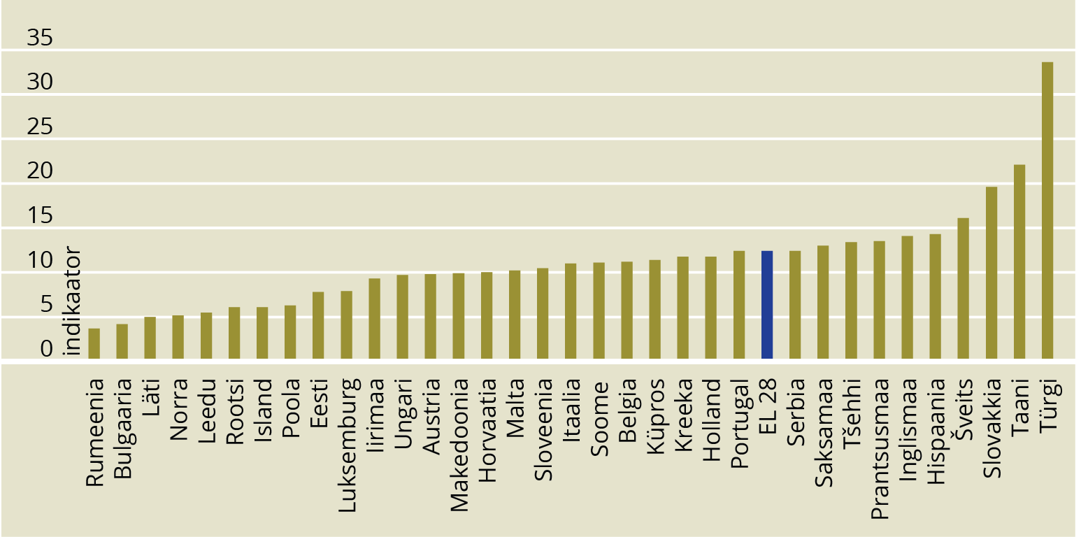 JOONIS 1. Turu jaoks uute toodete ja ettevõtte jaoks uute turule toodud toodete osakaal kogukäibest. Allikas: Innovation Union Scoreboard 2015 (2015, 25)