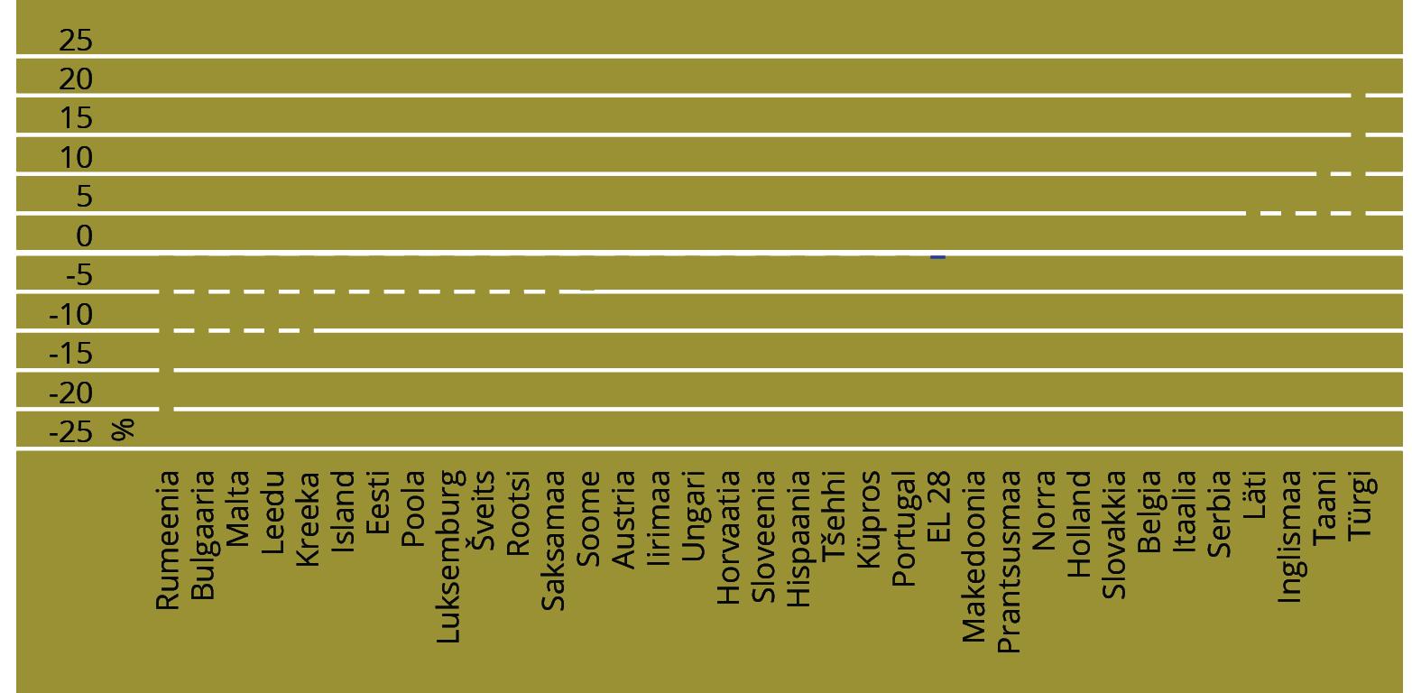JOONIS 2. Aastane muutus uute toodete osakaalus kogukäibest: turu jaoks uued tooted ja ettevõtte jaoks uued turule toodud tooted. Allikas: Innovation Union Scoreboard 2015 (2015, 25)