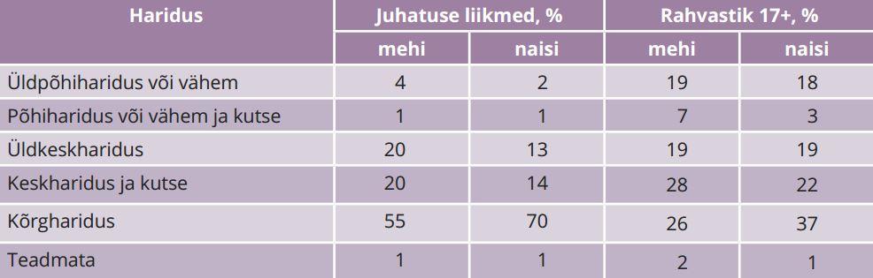 TABEL 2. Juhatuse liikmete sooline ja hariduslik jaotus ning vastavad rahvastikunäitajad (osakaalud), %. Allikas: statistikaamet, autorite arvutused
