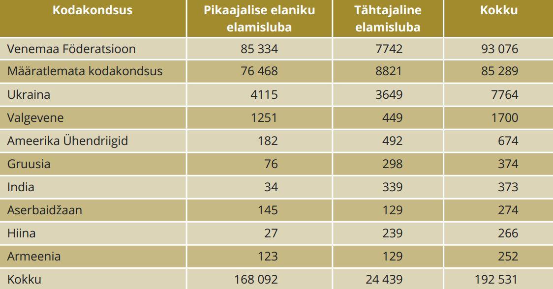 TABEL 1. Kehtivad elamisload seisuga 01.01.2016 (v.a EL kodanikud). Eestis elamisluba omavate kolmandate riikide kodakondsuse TOP 10. Allikas: PPA arendusosakond