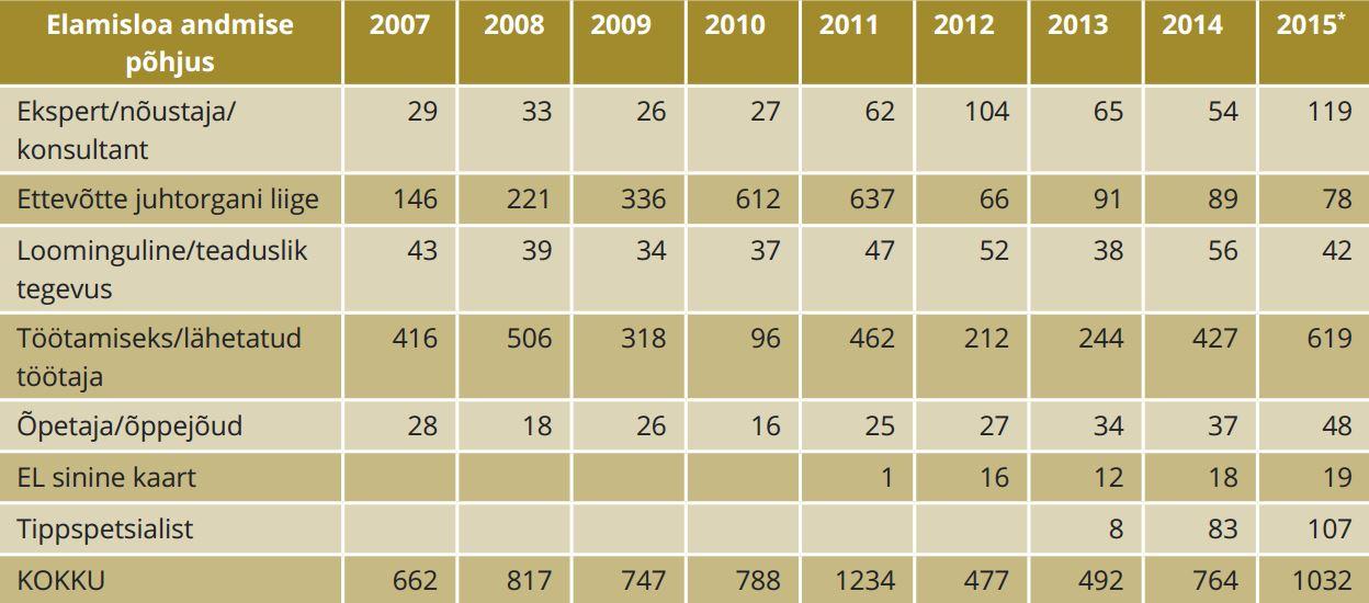TABEL 3. Tähtajalised elamisload ettevõtluse ja teaduse valdkonnast 2007–2015 (elamisload on agregeeritud eri aastatel sarnaste seaduse paragrahvide alusel). Märkus: * andmed esialgsed. Allikas: PPA arendusosakond
