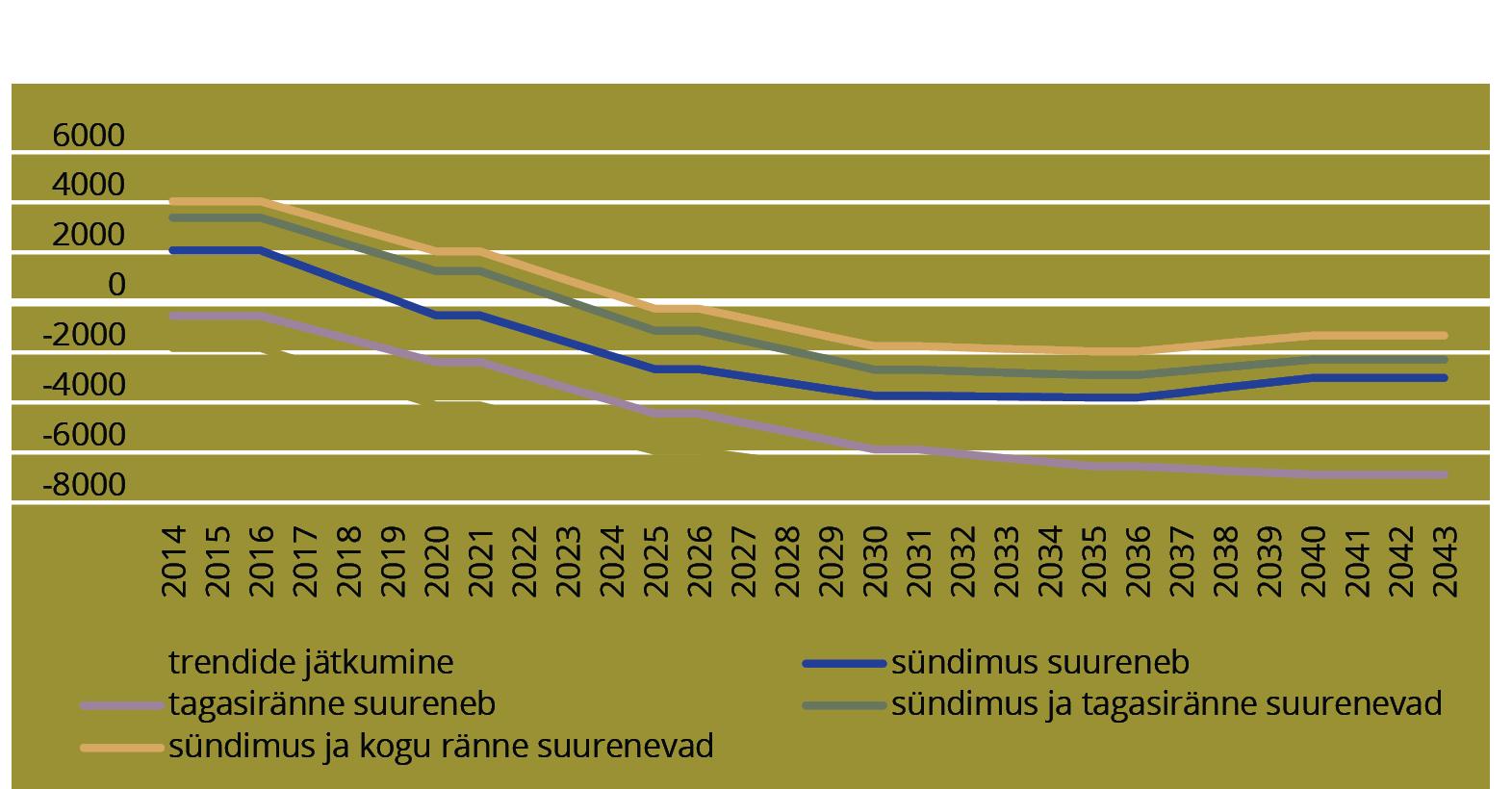 JOONIS 1. Eesti rahvaarvu iga-aastane muutus tuhandetes inimestes aastatel 2014–2043 viie erineva stsenaariumi korral. Allikas: Krusell et al (2015, 143)