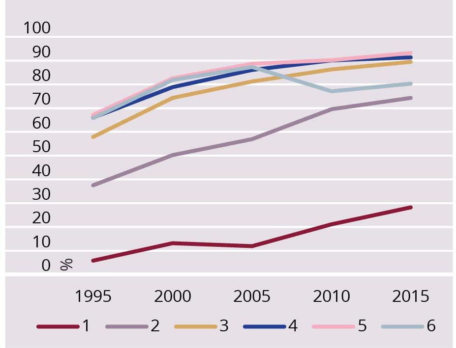 JOONIS 2. Lasteaedades käivate laste määr 1995–2015, laste vanus, protsent. Allikas: Statistikaameti andmebaas laste vanuseline määr koolieelsetes lasteasutustes