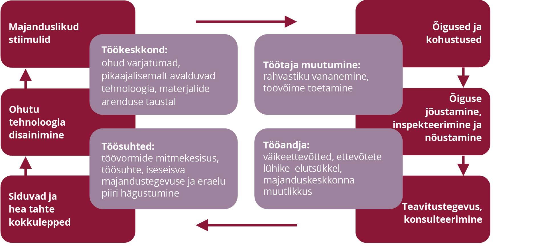 JOONIS 1. Töötervishoiu ja tööohutuse ning valdkonna poliitika. Allikas: autori koostatud