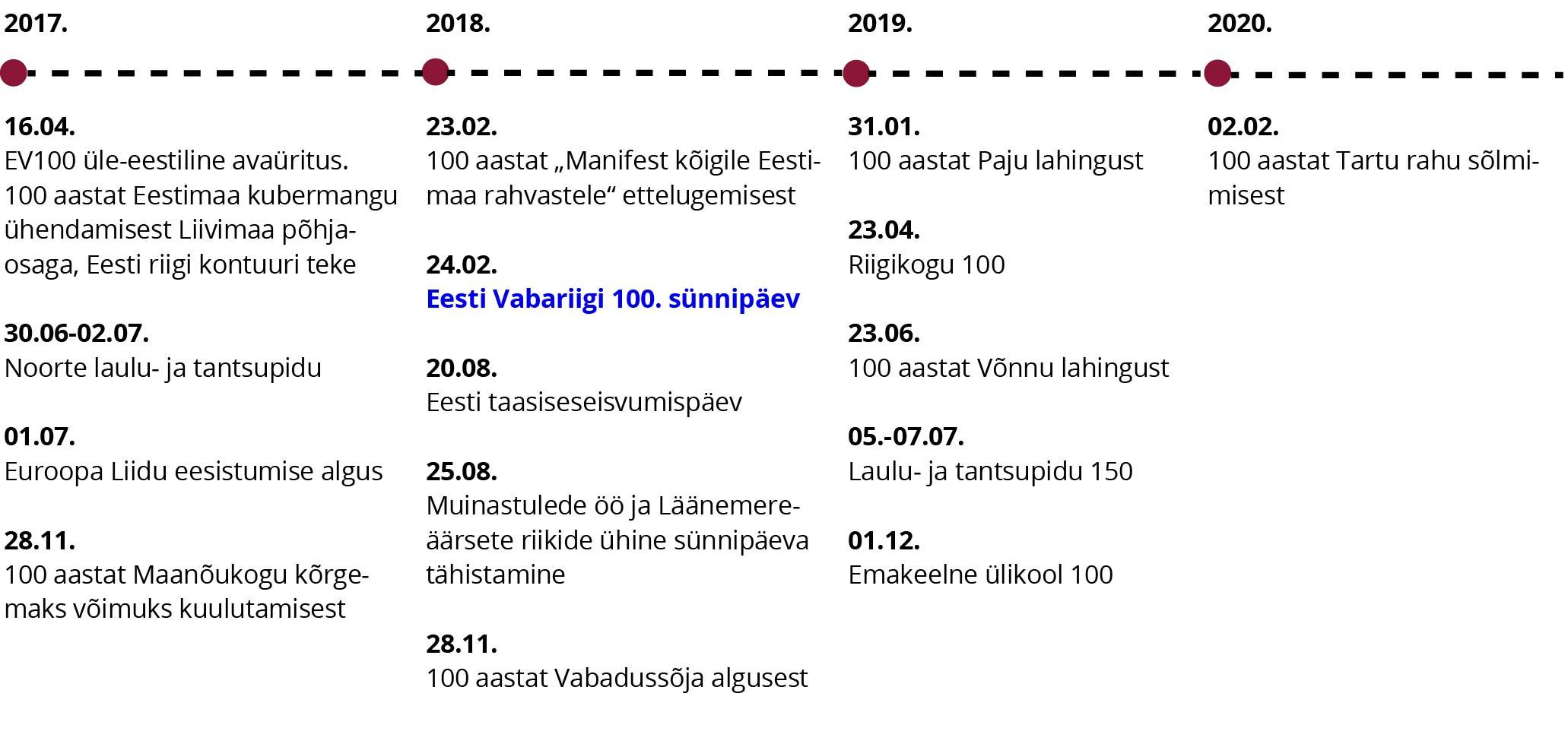 JOONIS 1. Olulisemad tähtpäevad Eesti Vabariik 100 perioodil. Allikas: Riigikantselei