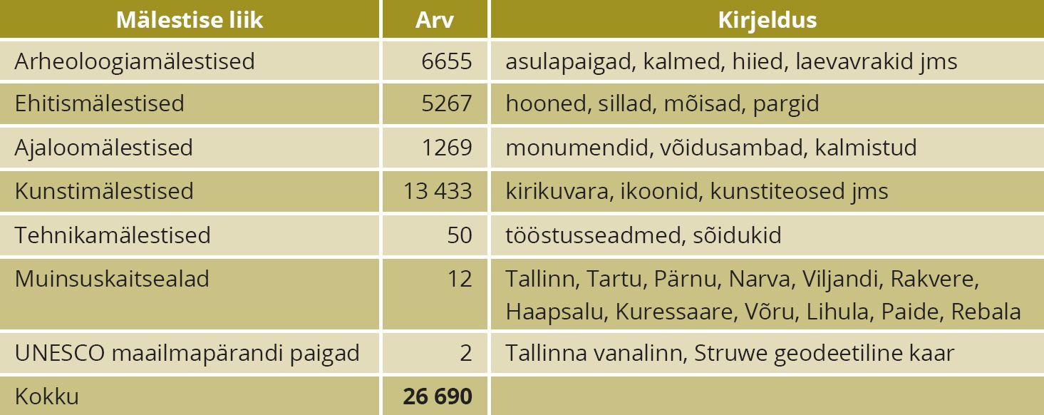 Tabel 1. Mälestised liigiti. Allikas: Kultuurimälestiste riiklik register