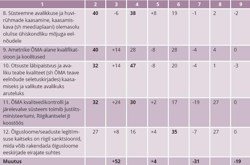 TABEL 2. Õigusaktide mõjude hindamise süsteemi baromeeter – 2015 vrd 2011 ** * ÕMA – õigusaktide mõju analüüs. ** e-küsitlus: 2015. aastal küsitleti 141 riigiametnikku; 2011. aastal 74 riigiametnikku. Allikas: Kasemets 2016