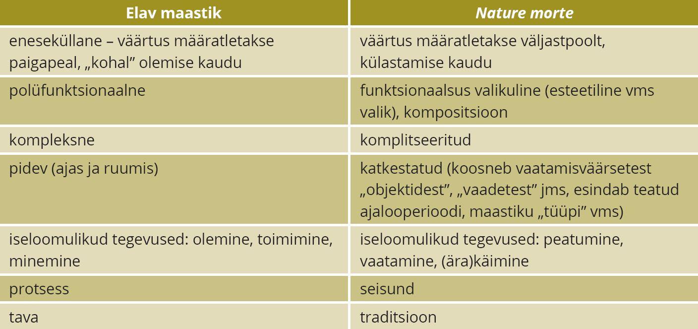 Tabel 1. Elav maastik ja nature morte. Allikas: Priit-Kalev Parts