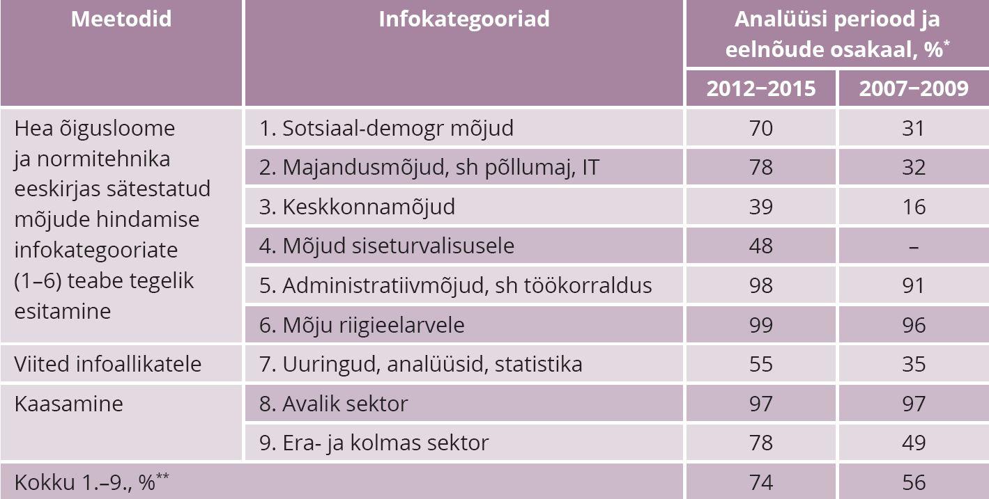 TABEL 1. Seaduseelnõude seletuskirjade normatiivsete sisuanalüüside tulemused: kooskõla hea õigusloome ja normitehnika eeskirjade mõjude hindamist, allikaviiteid ja kaasamist käsitlevate teabenõuetega, % *** * Perioodil 2012–2015 analüüsiti 268 seaduseelnõu seletuskirja, perioodil 2007–2009 analüüsiti 170 seaduseelnõude seletuskirja. ** Vabariigi Valitsuse algatatud seaduseelnõude arv x analüüsitud infokategooriate arv = 100%; positiivselt hinnatud kategooriate protsent kahel perioodil. *** Väljavõte avaldamata kordusuuringu tulemustest (metoodika: Kasemets, 200, 2009, 2014). Andmed ei hõlma Kaitseministeeriumi ja Välisministeeriumi. Allikas: Kasemets 2016