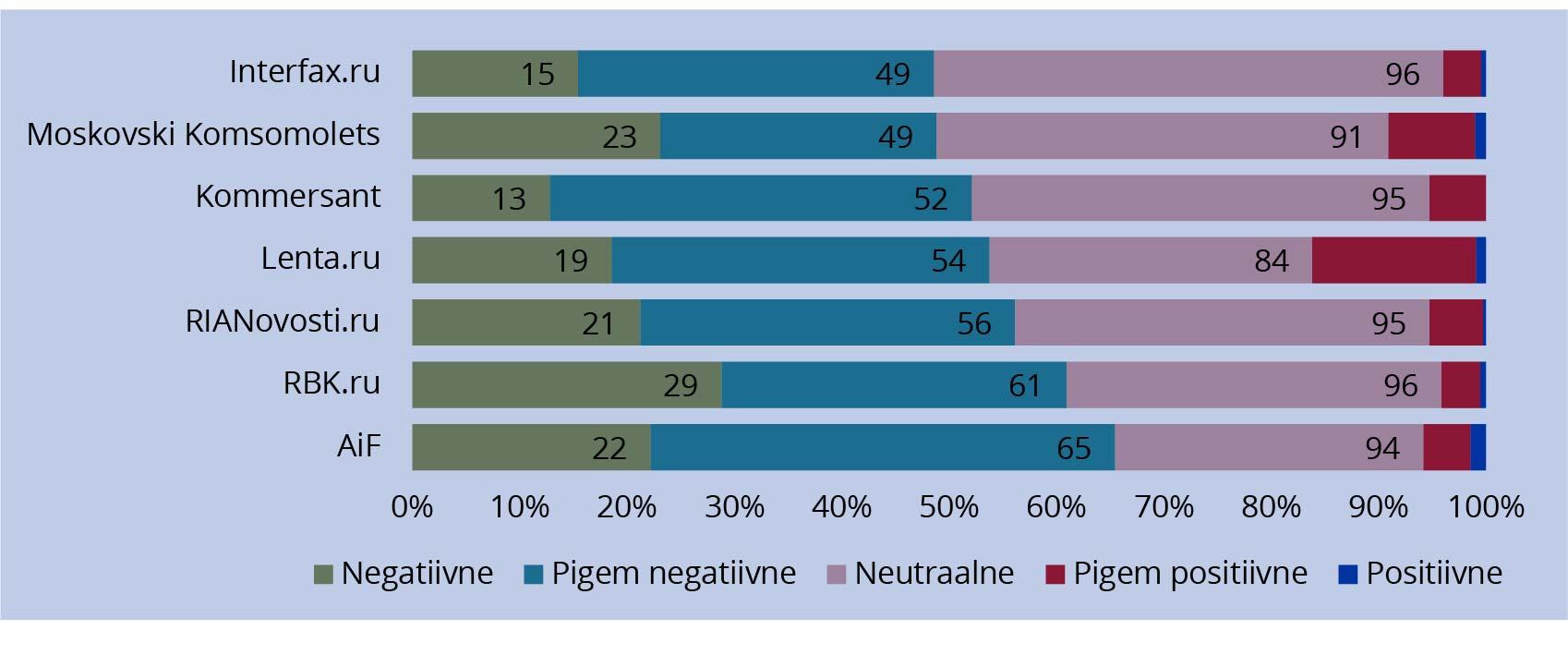 JOONIS 2. Uudisteportaalide Eestit kajastavate artiklite tonaalsus 2015. aastal osakaalu järgi. Allikas: autori koostatud