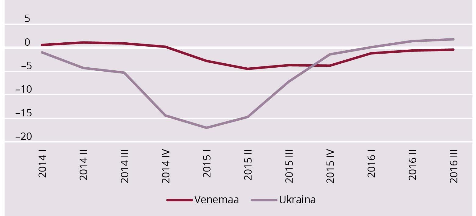 JOONIS 1. SKT kasv (aastases võrdluses, %) aastatel 2014–2016 Venemaal ja Ukrainas. Allikas: Tradingeconomics andmebaas