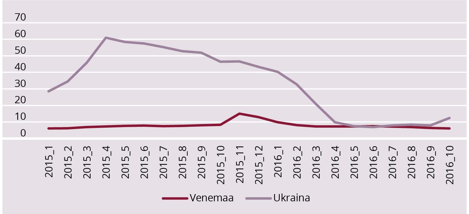 JOONIS 2. Tarbijahindade dünaamika (aasta baasil, %) aastatel 2015–2016 Venemaal ja Ukrainas. Allikas: Tradingeconomics andmebaas