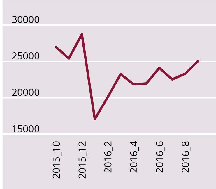 a) Venemaa eksport 2015–2016 (miljon USD). JOONIS 3. Venemaa eksport, import ja kaubandusbilansi saldo 2014–2016 ning Ukraina kaubandusbilansi saldo dünaamika aastatel 2014–2016 (miljonit USD, kuised andmed). Allikas: Tradingeconomics andmebaas