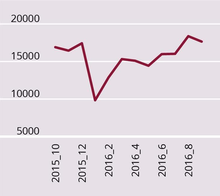 b) Venemaa import 2015–2016 (miljon USD). JOONIS 3. Venemaa eksport, import ja kaubandusbilansi saldo 2014–2016 ning Ukraina kaubandusbilansi saldo dünaamika aastatel 2014–2016 (miljonit USD, kuised andmed). Allikas: Tradingeconomics andmebaas