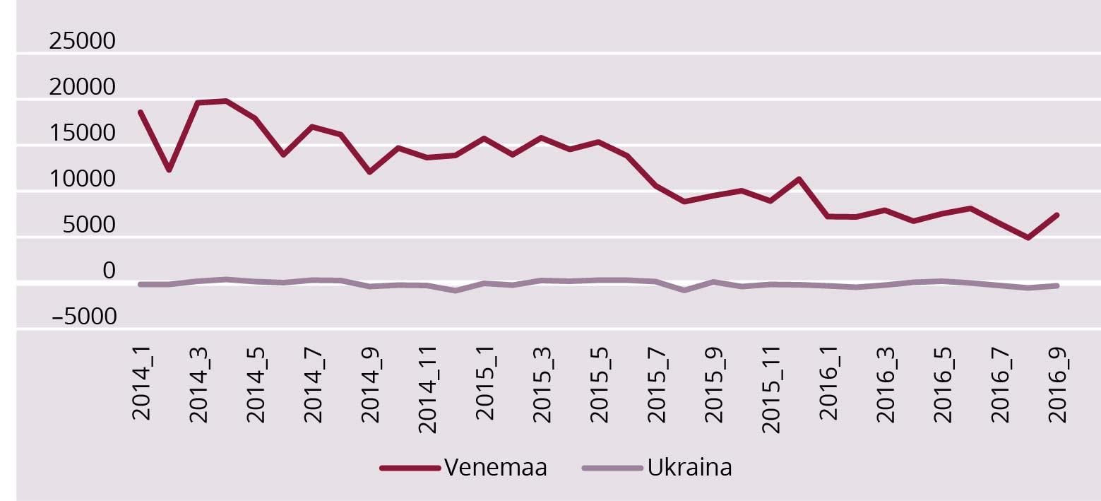 c) Venemaa ja Ukraina kaubandusbilansi saldo 2014–2016 (miljon USD). JOONIS 3. Venemaa eksport, import ja kaubandusbilansi saldo 2014–2016 ning Ukraina kaubandusbilansi saldo dünaamika aastatel 2014–2016 (miljonit USD, kuised andmed). Allikas: Tradingeconomics andmebaas