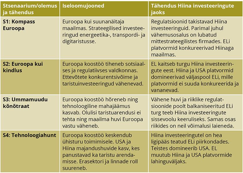 TABEL 2. Stsenaariumide olemus ja tähendus Hiina investeeringute jaoks Euroopa digiplatvormidesse